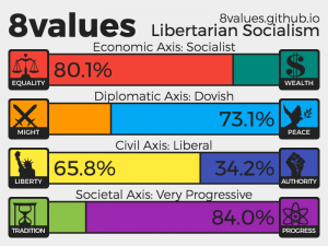 8Values Libertarian Socialism